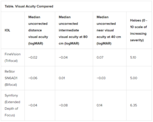 Table of Visual Acuity Compared